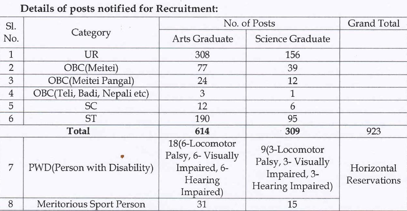 Vacancy Details of Teachers