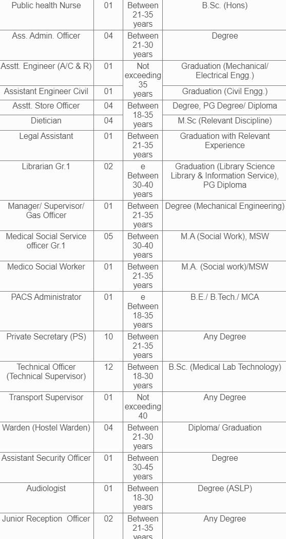 BECIL (Group B) Details 2021