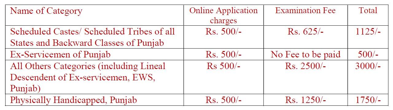 Punjab Civil Service Application Fees