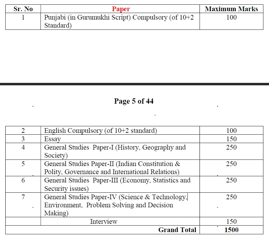 Punjab PCS Main Exam Pattern