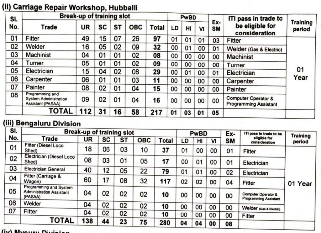 Hubballi Bengaluru Division Vacancy Distribution