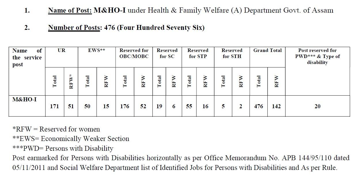 NHM Assam Vacancy Details