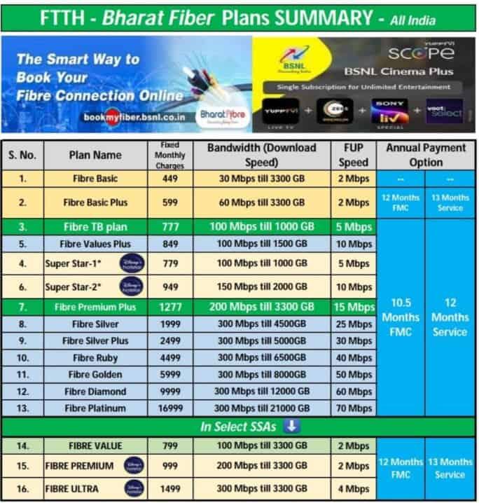FMS BSNL Plans